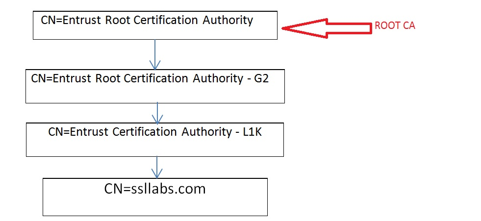 Openssl and certificates | Network Security Protocols