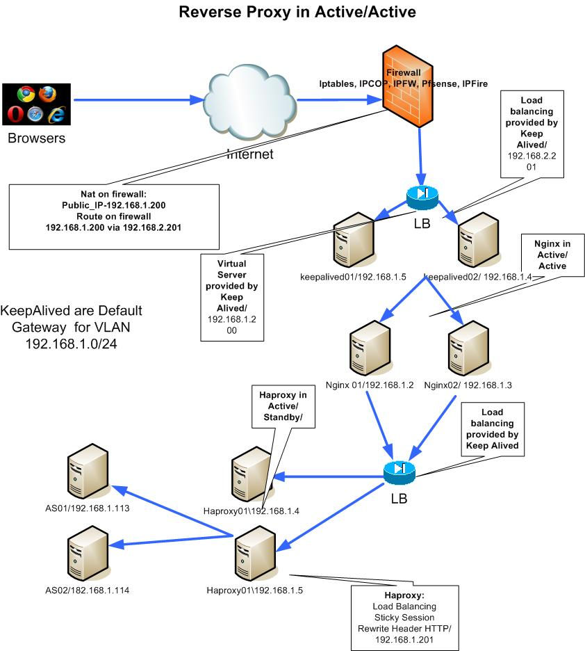 Active/Active Reverse Proxy Architecture