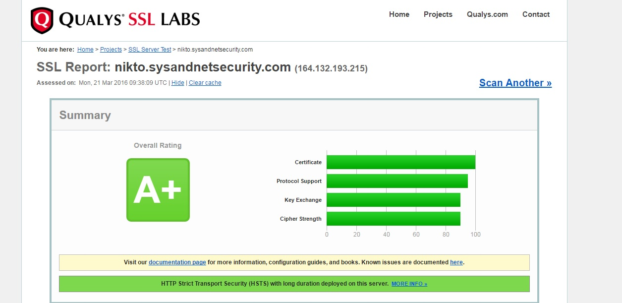 SSL Rate A+
