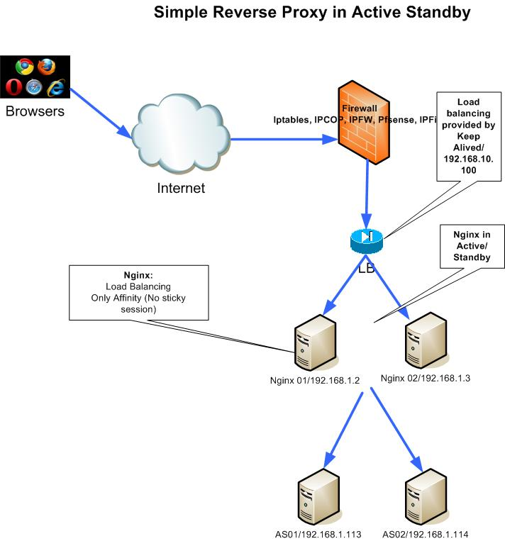 Simple Active/Standby Reverse Proxy Architecture