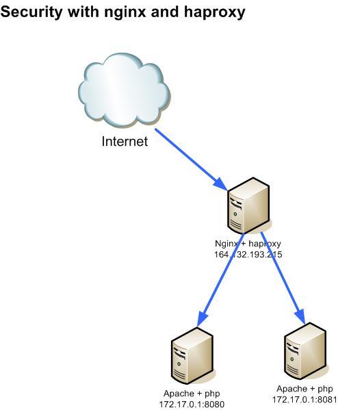 nginx haproxy configuration | Network Security Protocols
