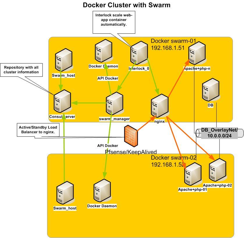 docker swarm with interlock
