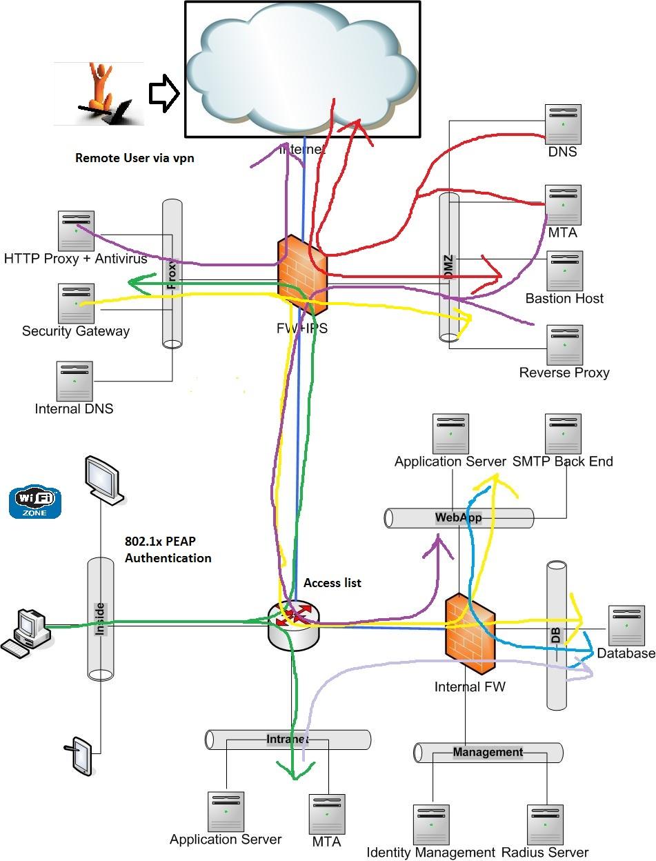 Best practices for network segmentation
