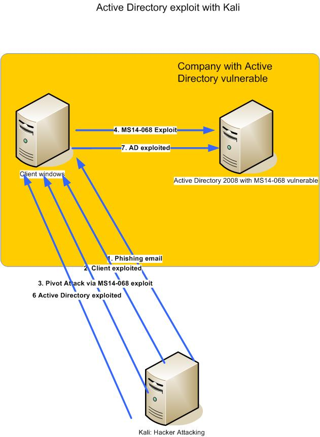 active directory exploit with Kali