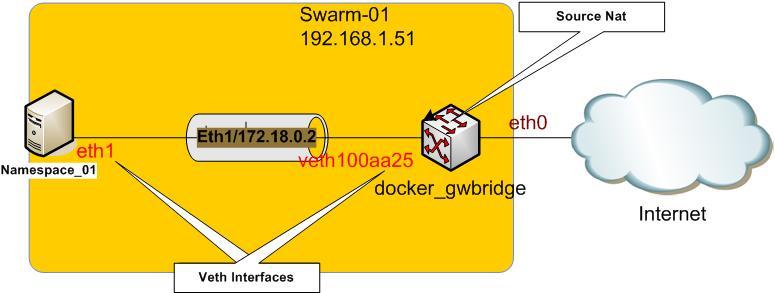 docker-overlay-network-eth1