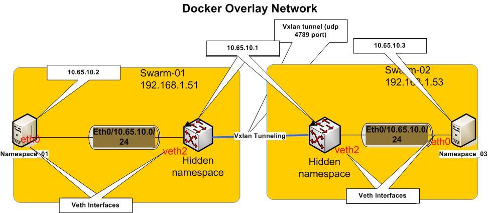 Docker Overlay Network