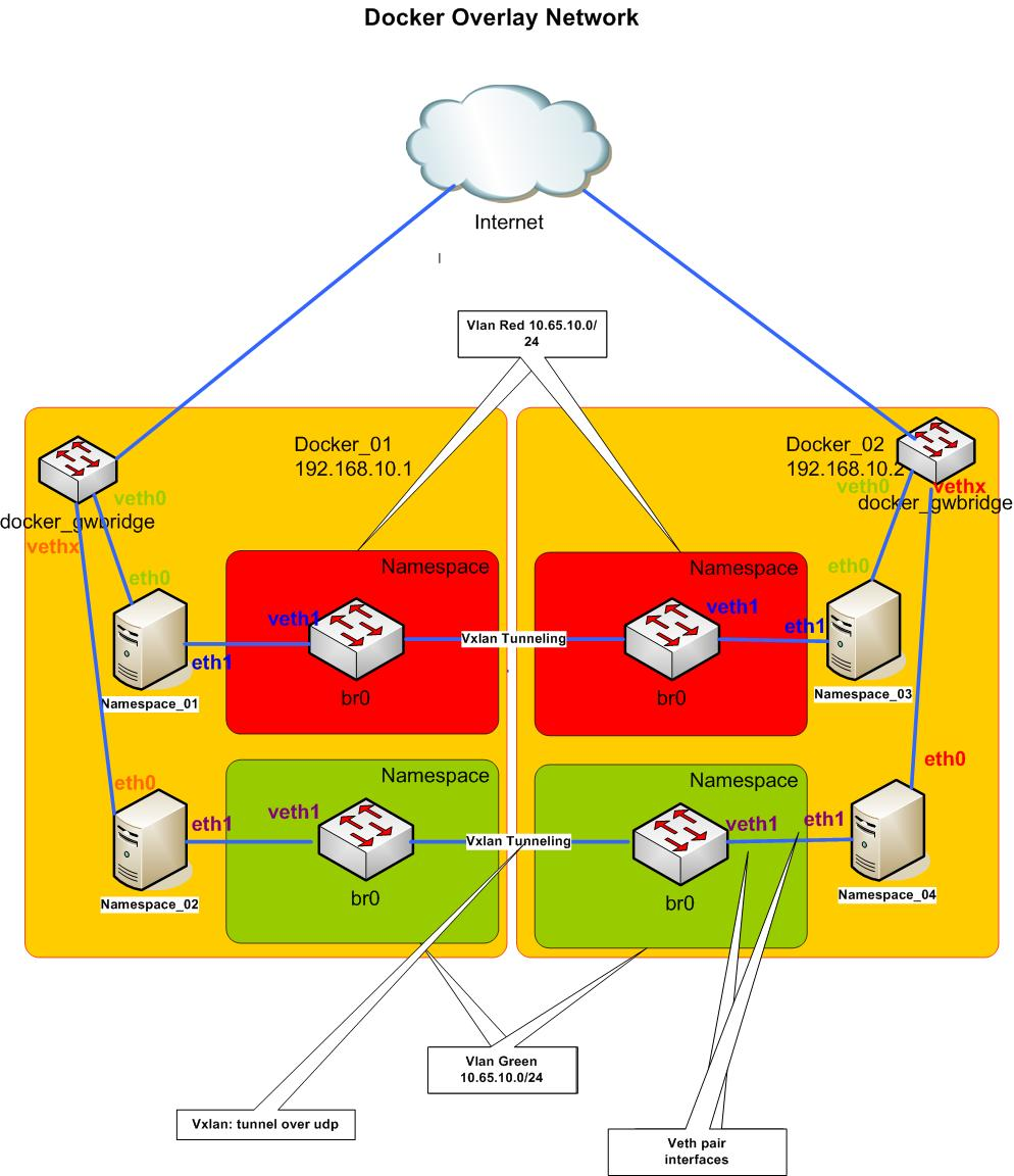 Docker Project Can You Have Overlay2 Speed And Density: Inside Docker Overlay Network