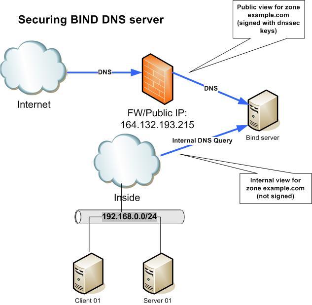 secure bind