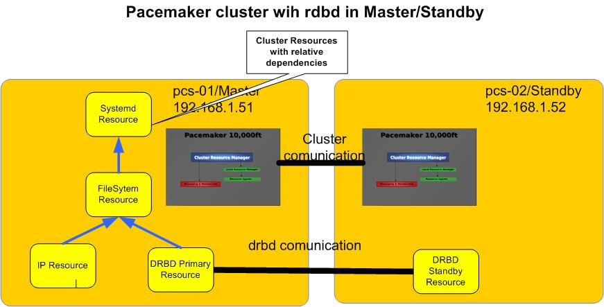 Pacemaker cluster wih rdbd in Master/Standby