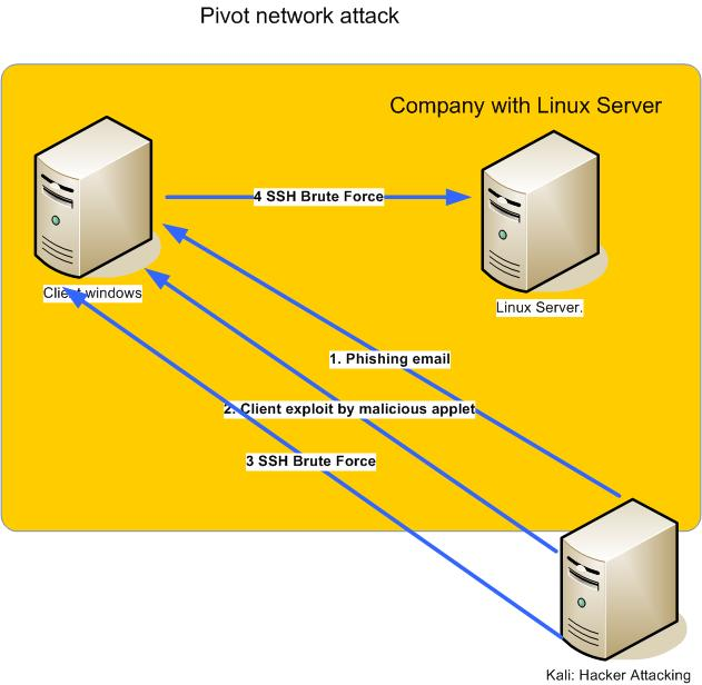 pivot network attack