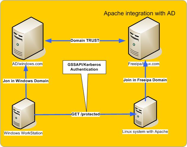 Apache integration with AD