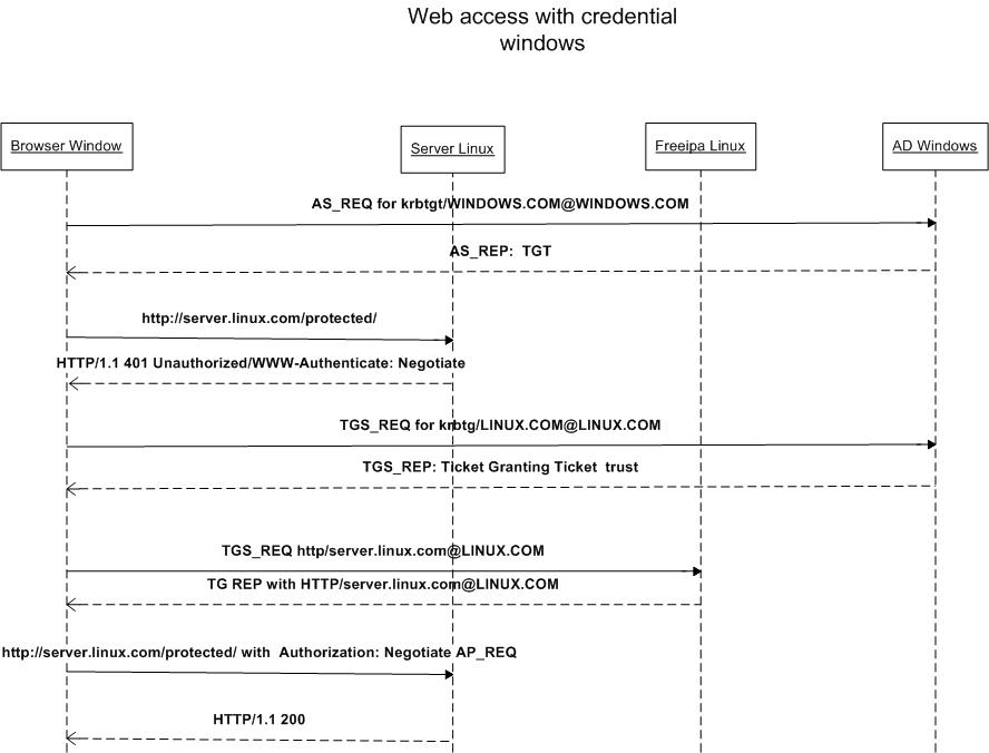 Diagram sequence apache active directory