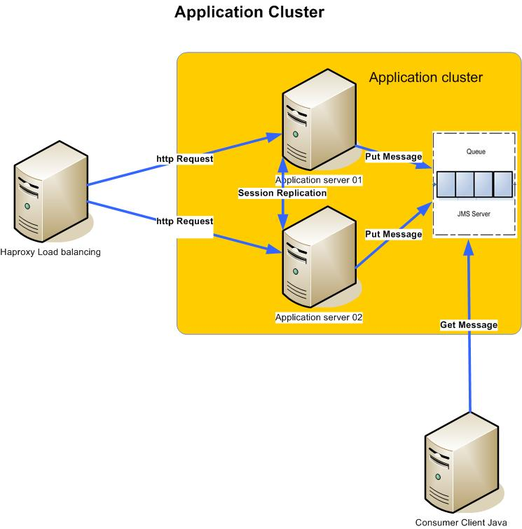 Web Application Cluster
