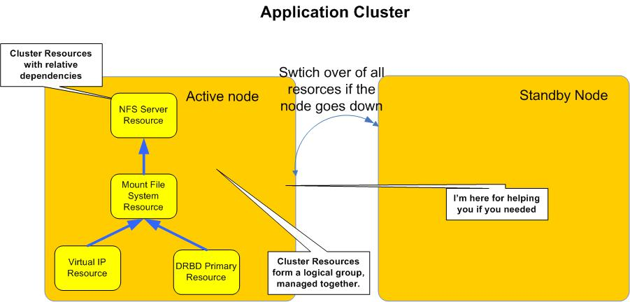 Application Cluster