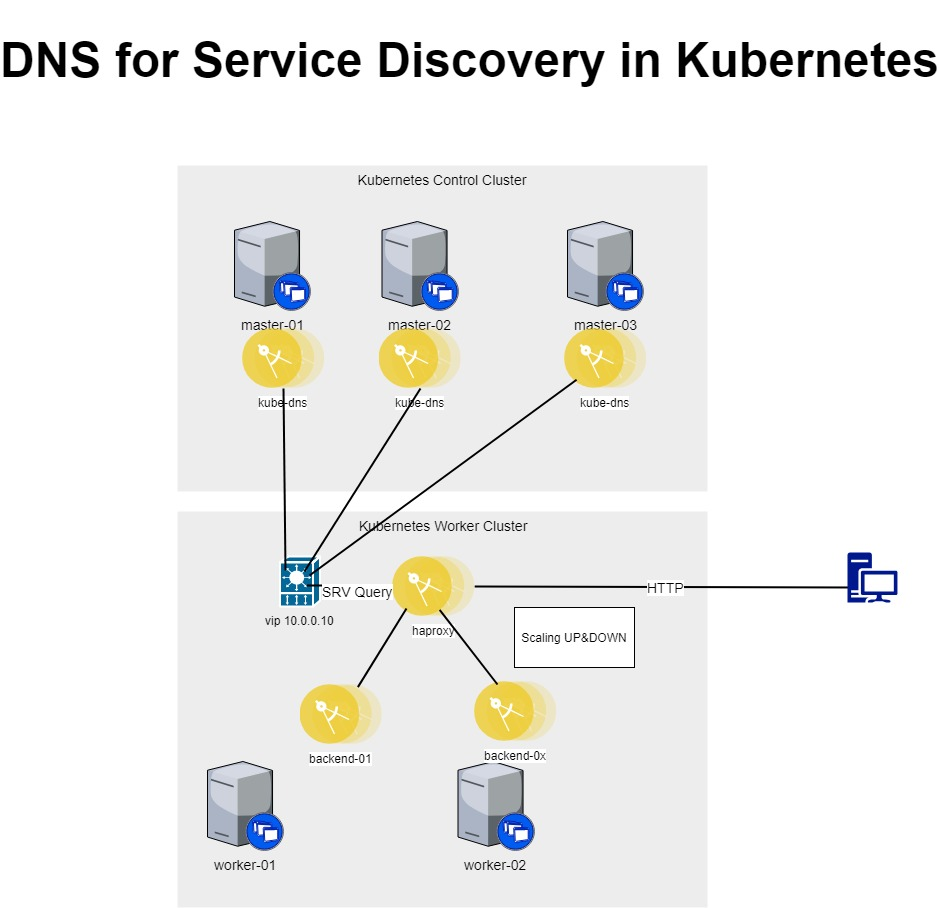 Haproxy Service Discovery Kubernetes | Network Security