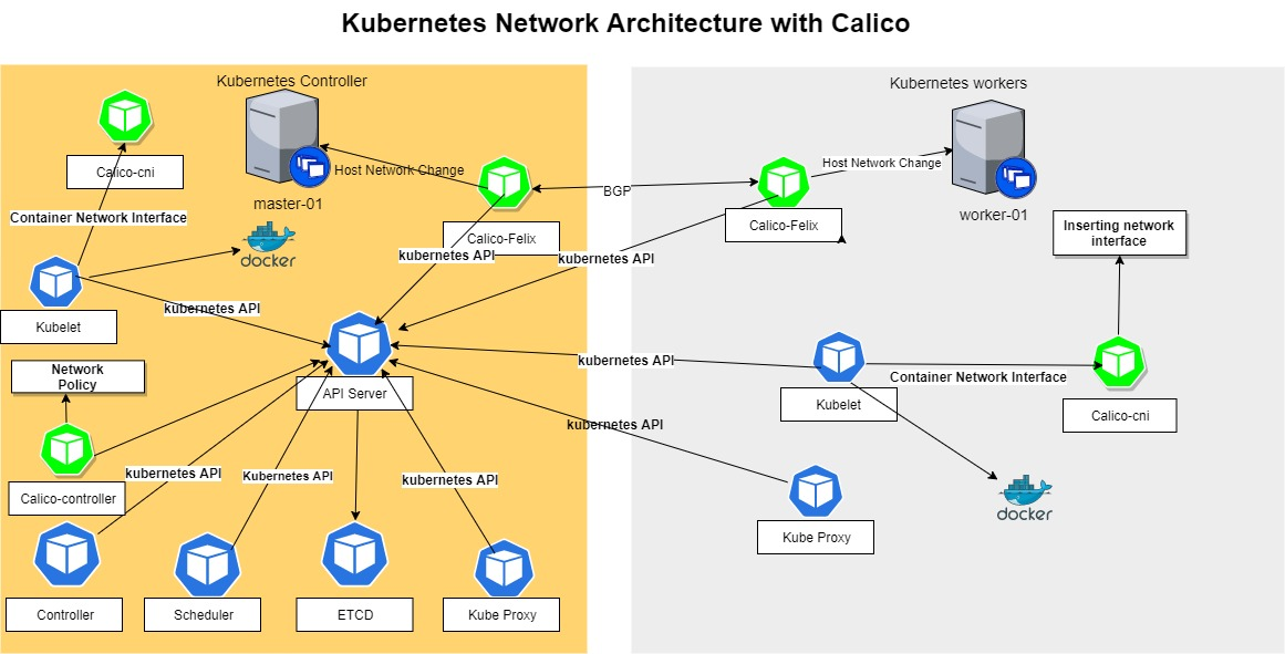 kubernetes-network-architecture-with-calico